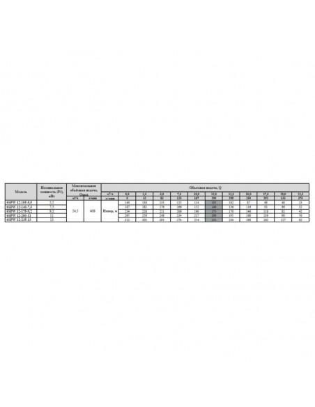 Скважинный насос Sprut 6SPW 12-140-7,5