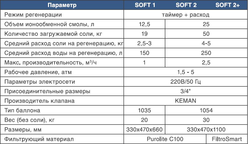 Технические параметры умягчителя Bio+ Systems NW-Soft-2