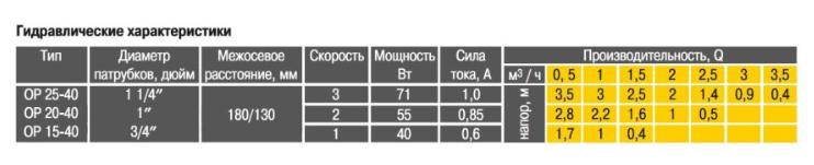 Гидравлические характеристики циркуляционного насоса Optima OP15-40 130